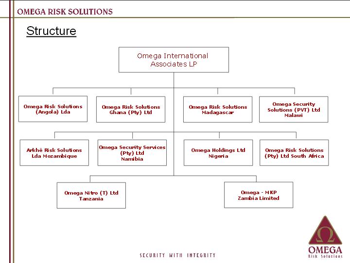 Omega Org Chart