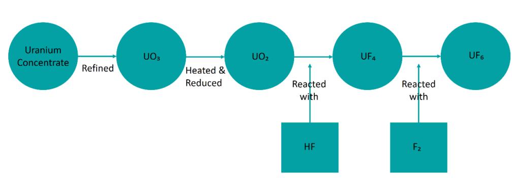 Diagram of the uranium conversion process